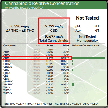 CBD Lab Report Example   Fabuleaf