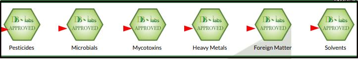What is CBD Lab testing