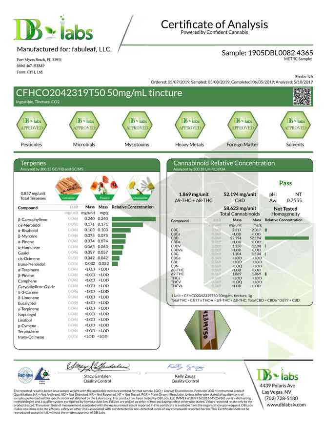 fabuleaf™ Certificate of Analysis for our Full Spectrum Hemp Flower CBD Oil 1500mg per 1oz (30ml) Bottle