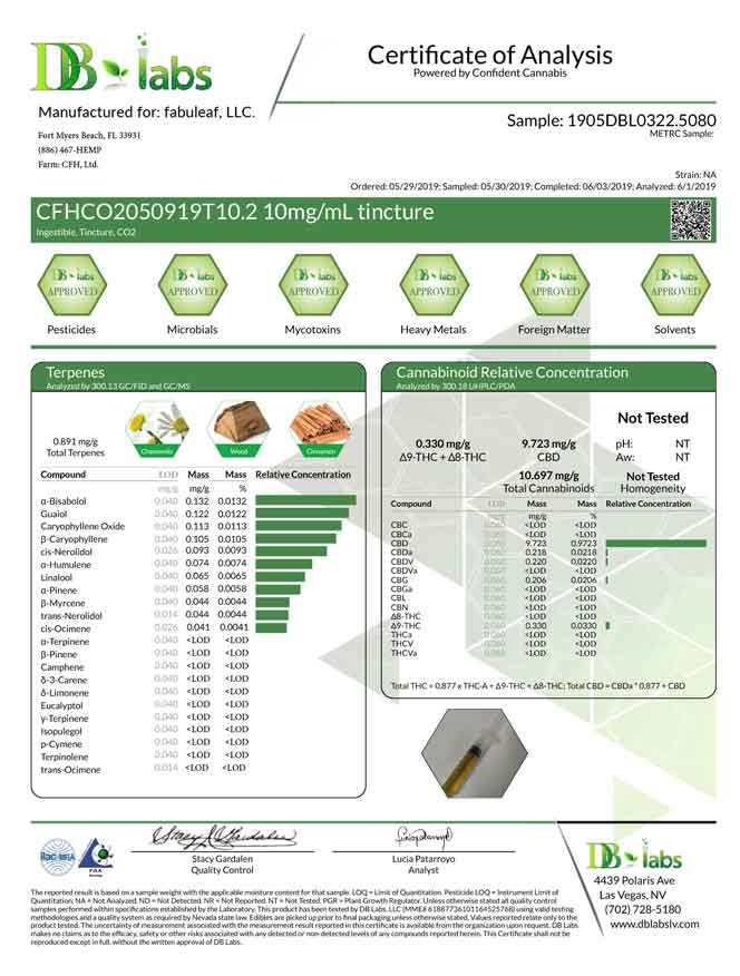 fabuleaf™ Certificate of Analysis for our Full Spectrum Hemp Flower CBD Oil 300mg per 1oz (30ml) Bottle