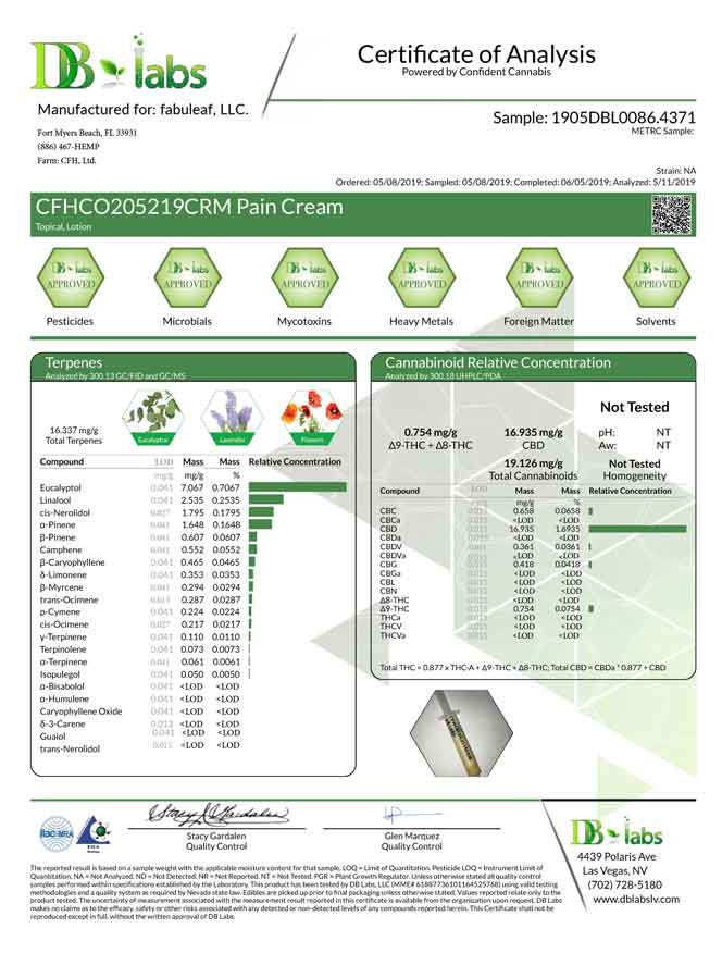 fabuleaf™ Certificate of Analysis for our fabuleaf™ Full Spectrum Hemp Flower CBD Creams