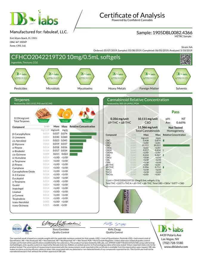 fabuleaf™ Certificate of Analysis for our Full Spectrum Hemp Flower CBD Oil Softgels 300mg per 30 Count Bottle